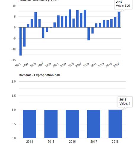 نرخ رشد اقتصادی و ریسک سرمایه گذاری در رومانی