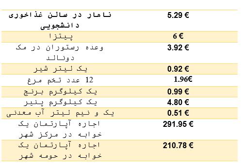 هزینه زندگی در رومانی