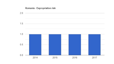 ریسک سرمایه گذاری در رومانی