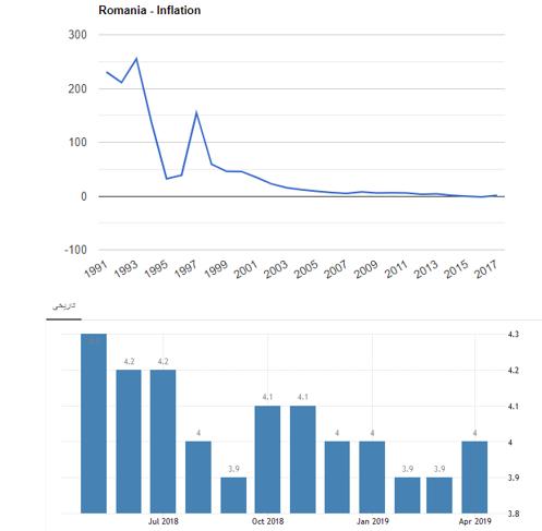 نرخ بیکاری و تورم در رومانی