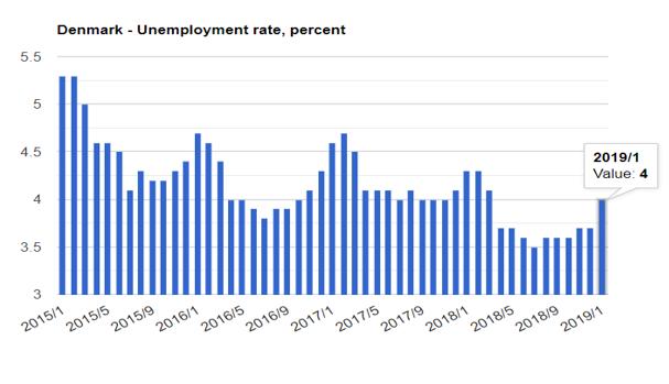 نرخ بیکاری دانمارک