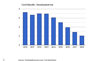 نرخ بیکاری جمهوری چک