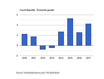 نرخ رشد جمهوری چک