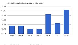 نرخ مالیات جمهوری چک