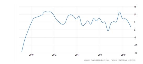 تولید تاخالص داخلی در ترکیه