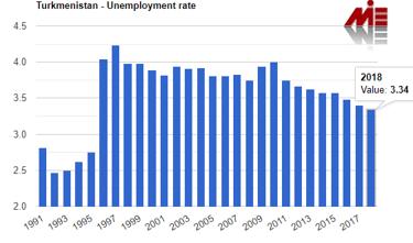 نرخ بیکاری در ترکمنستان