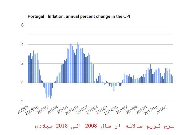 نرخ تورم در پرتغال