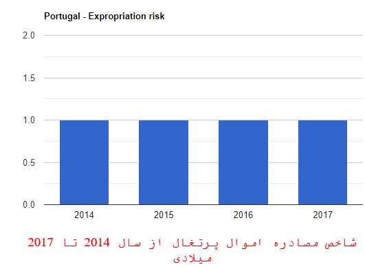 شاخص مصادر اموال در پرتغال