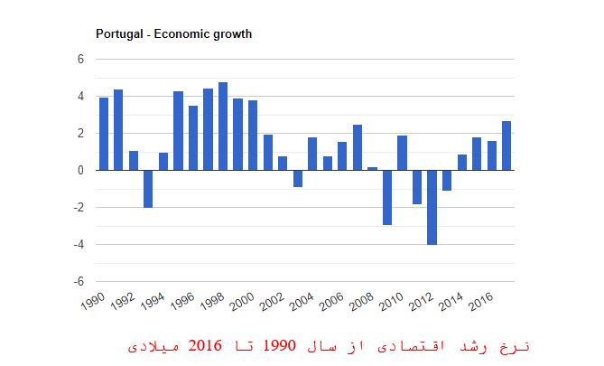 نرخ رشد اقتصادی در پرتغال
