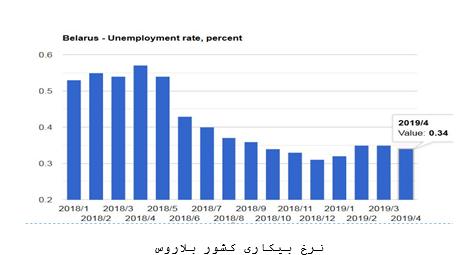 نرخ بیکاری در بلاروس