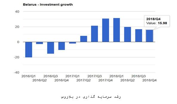 رشد سرمایه گذاری در بلاروس