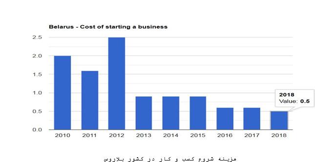 شروع کسب و کار در بلاروس