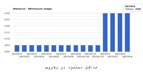 حداقل دستمزد در بلاروس