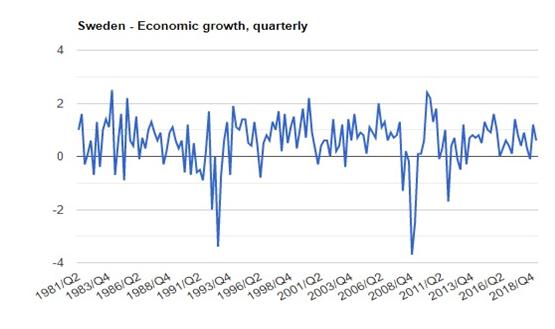 نرخ رشد اقتصادی سوئد