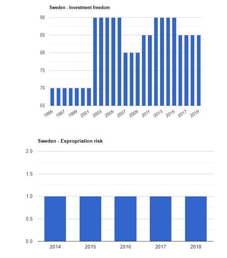 نرخ مالبات بر درامد در سوئد
