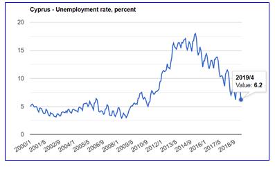 نرخ بیکاری درقبرس 1