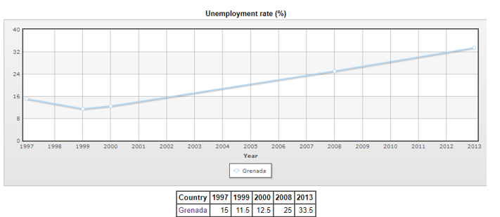نرخ بیکاری در گرانادا