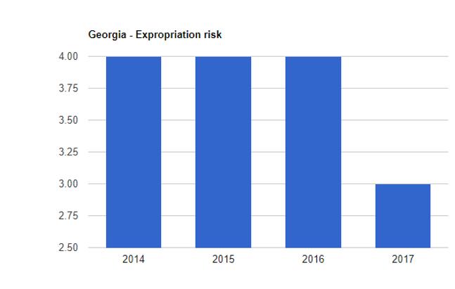 ریسک مصادره اموال گرجستان