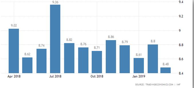 نرخ بهره بانکی در گرجستان