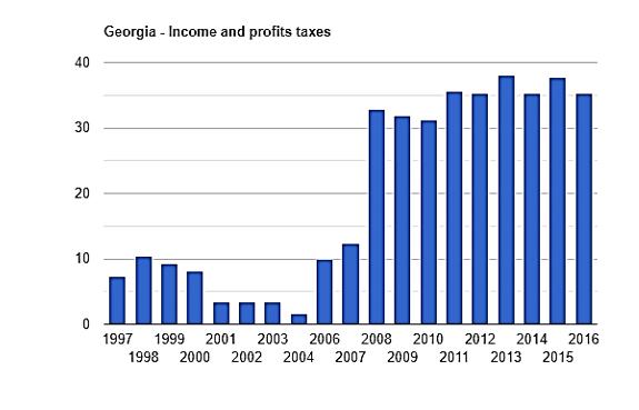 نرخ مالیات در گرجستان