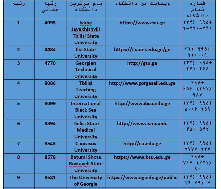 وبسایت دانشگا ه های گرجستان