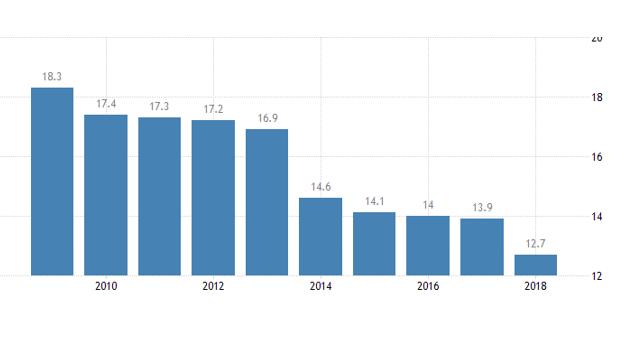 نرخ بیکاری در گرجستان