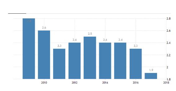 نرخ بیکاری در لیختن اشتاین
