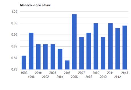 ثبات سیاسی در موناکو