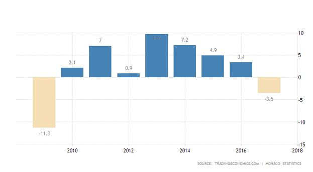 رشد اقتصادی موناکو