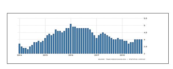 نرخ بیکاری در نروژ