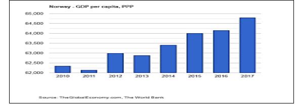 تولید ناخالص داخلی در نروژ