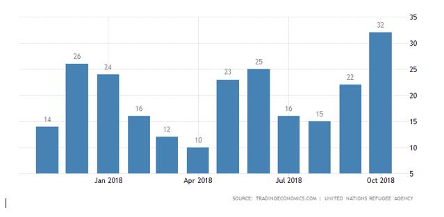 نرخ پناهندگی در نیوزلند