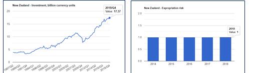 نرخ مصادر اموال در نیوزلند