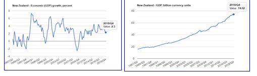 تولید ناخالص داخلی درنیوزلند