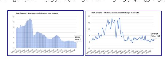 نرخ تورم در نیوزلند