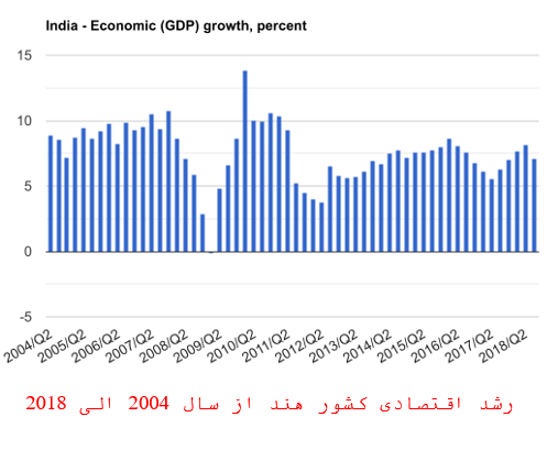 رشد اقتصادی در هند