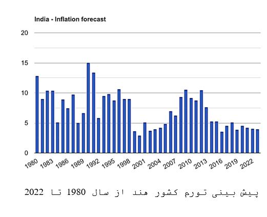 پیش بینی تورم در هند