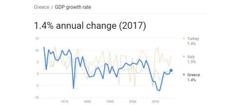 نرخ رشد تولید ناخالص داخلی یونان