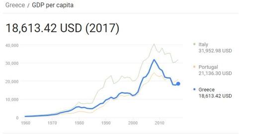 نرخ سرانه تولید ناخالص داخلی یونان
