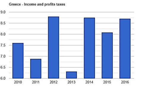 نرخ مالیات در یونان