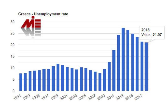 نرخ بیکاری در یونان
