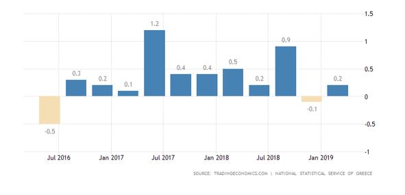 نر خ رشد اقتصادی در یونان
