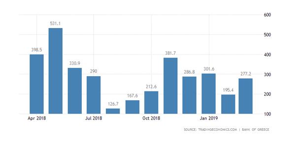 سرمایه گذاری خارجی در یونان