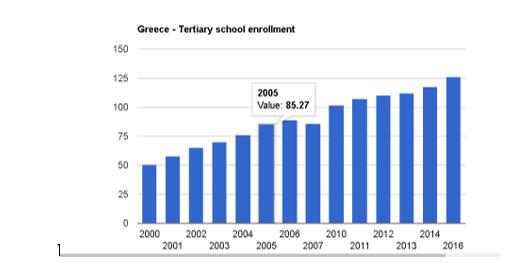 نرخ ثبت دانشجویان در یونان