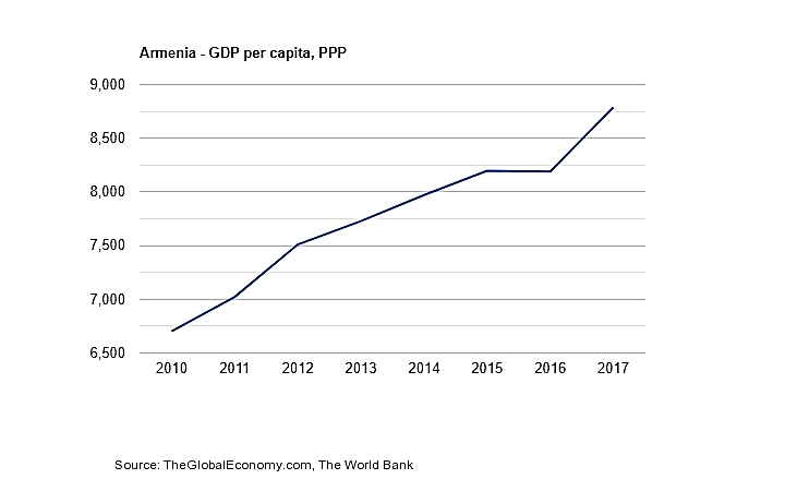GDP-3
