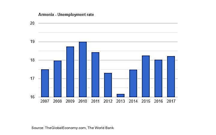 نرخ-بیکاری