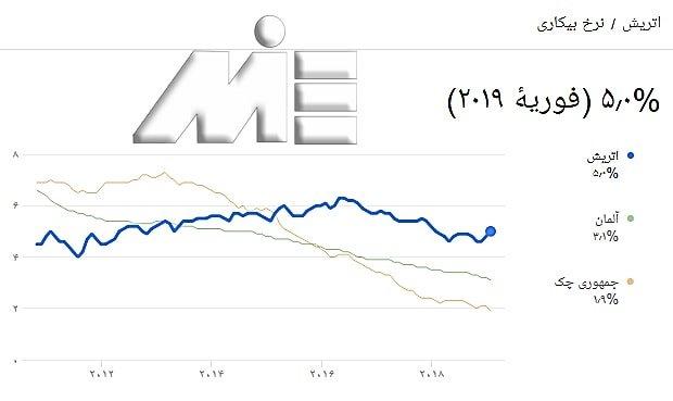 اقامت اروپا و نرخ بیکاری