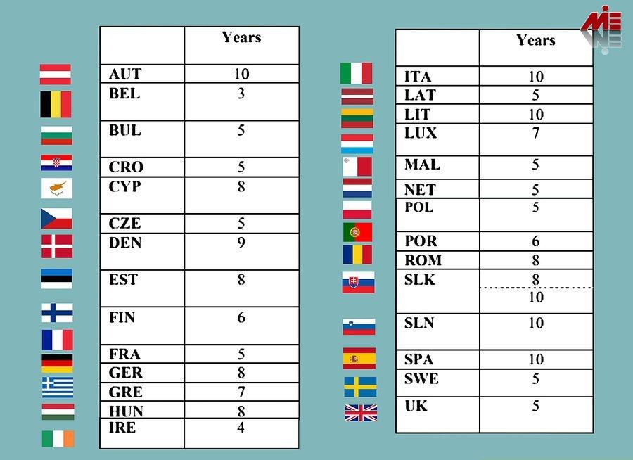 اقامت اروپا و اخذ تابعیت