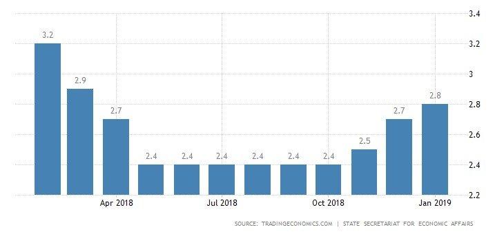 نرخ بیکاری در سوییس