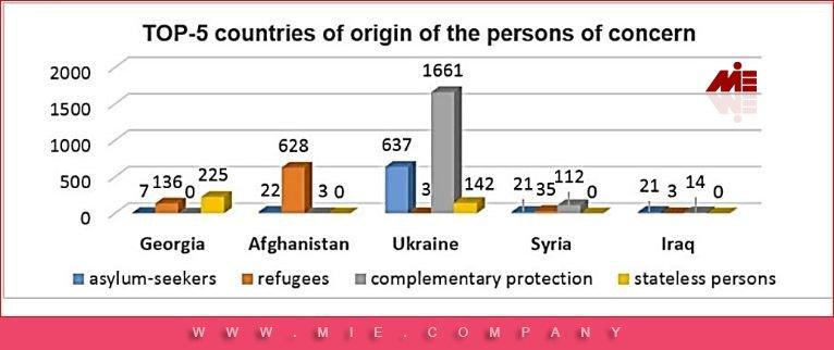 کشورهای پناهنده بلاروس